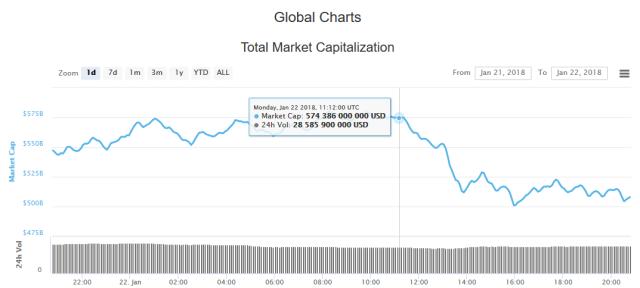 Capitalisation du marché des crypto-monnaies le 22 janvier 2018