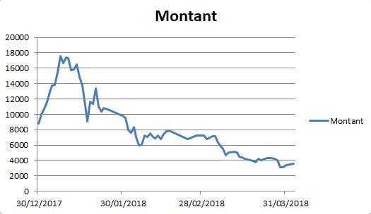 Évolution de mes investissements crypto depuis janvier